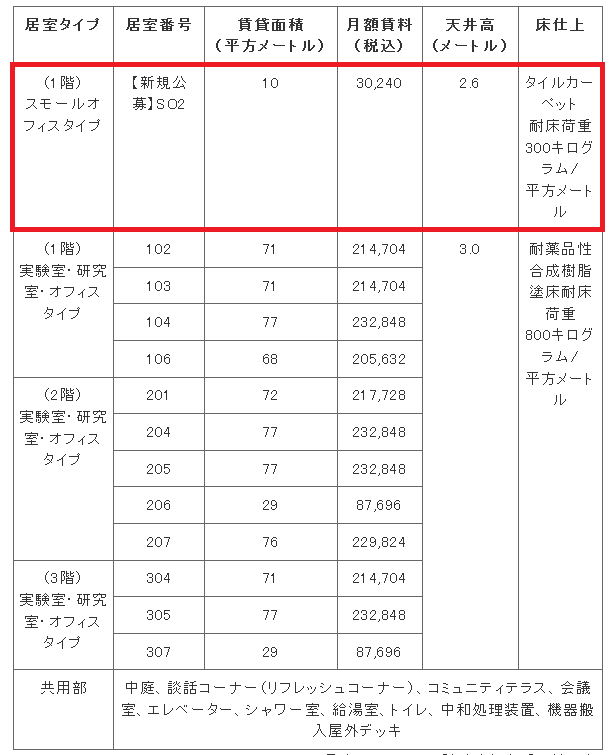 中小機構:インキュベーション: 京大桂ベンチャープラザの賃貸に関する公告(北館)