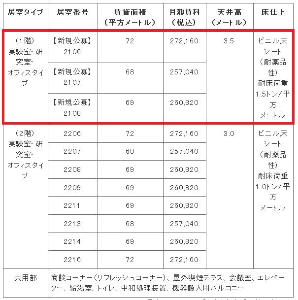 中小機構:インキュベーション: 京大桂ベンチャープラザの賃貸に関する公告(南館)