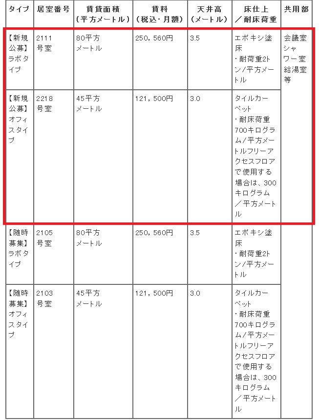 中小機構:インキュベーション: 東大阪新事業創出型事業施設(クリエイション・コア東大阪)の賃貸に関する公告