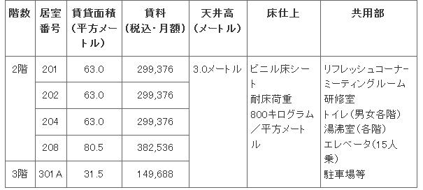 中小機構:インキュベーション: 神戸医療機器開発センターの賃貸に関する公告(新規)