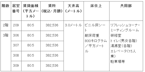 中小機構:インキュベーション: 神戸医療機器開発センターの賃貸に関する公告(随時)