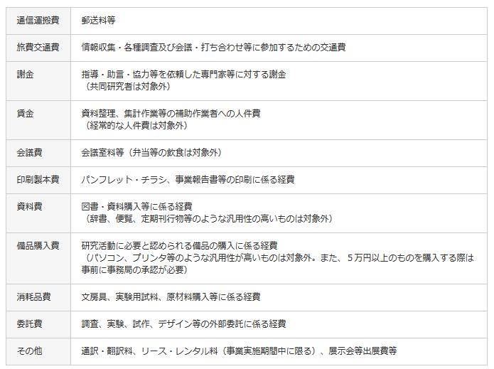 平成26年度 募集要項  実施事業  京都産学公連携機構